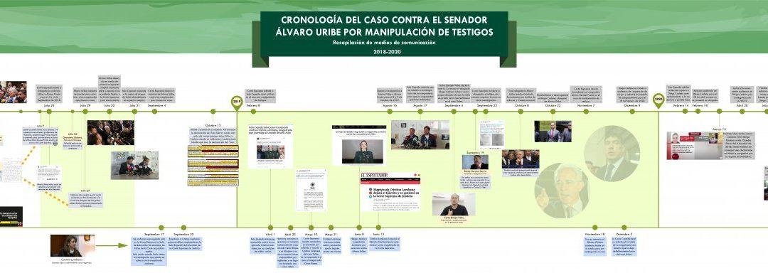 Cronología del caso Uribe y Prada ante la Corte Suprema